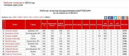 Рейтинг спортсменов-пилотов тепловых аэростатов РОССИИ