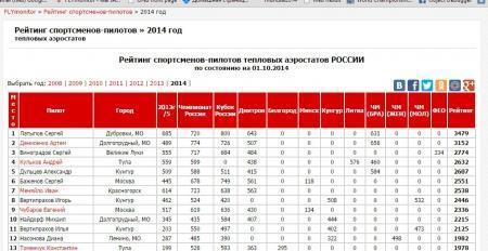 Рейтинг пилотов 2014